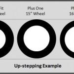 Rolling diameter
