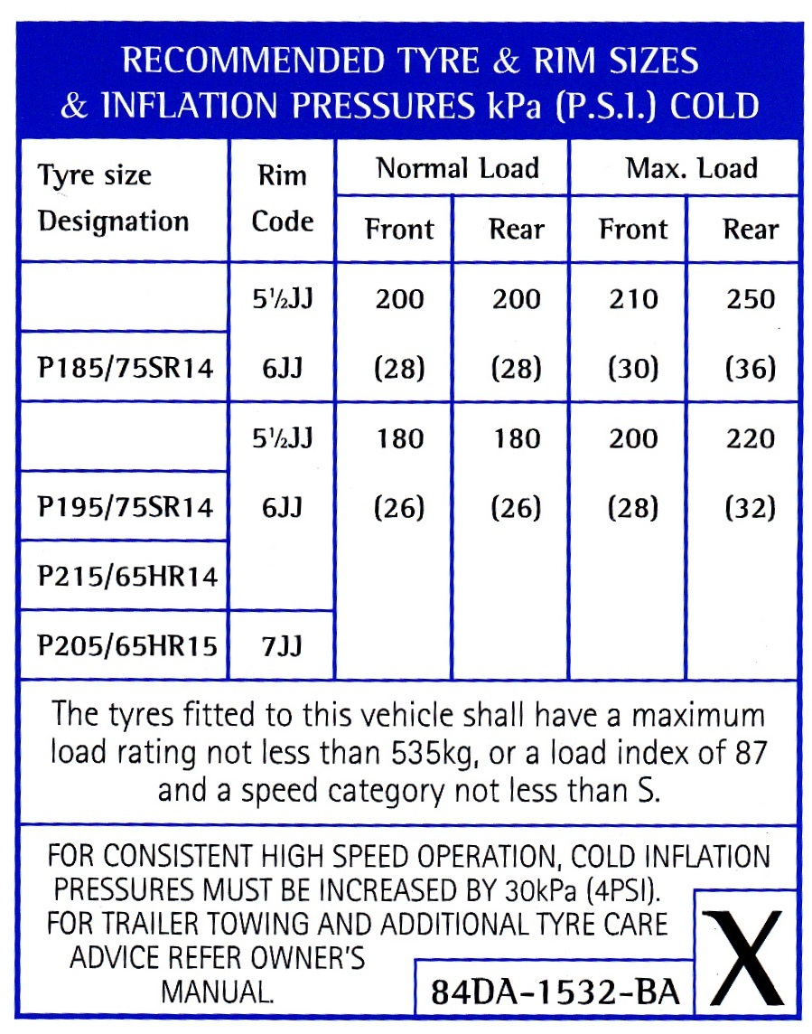 Tyre pressure conversion chart kpa gallery free any chart examples tyre pressure conversion chart kpa to psi image collections free update for tire pressure iu0027m running nvjuhfo Images