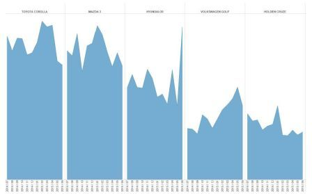 Carsales Quarterly Insights Report_top sellers