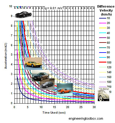 car-acceleration-diagram-known-cars