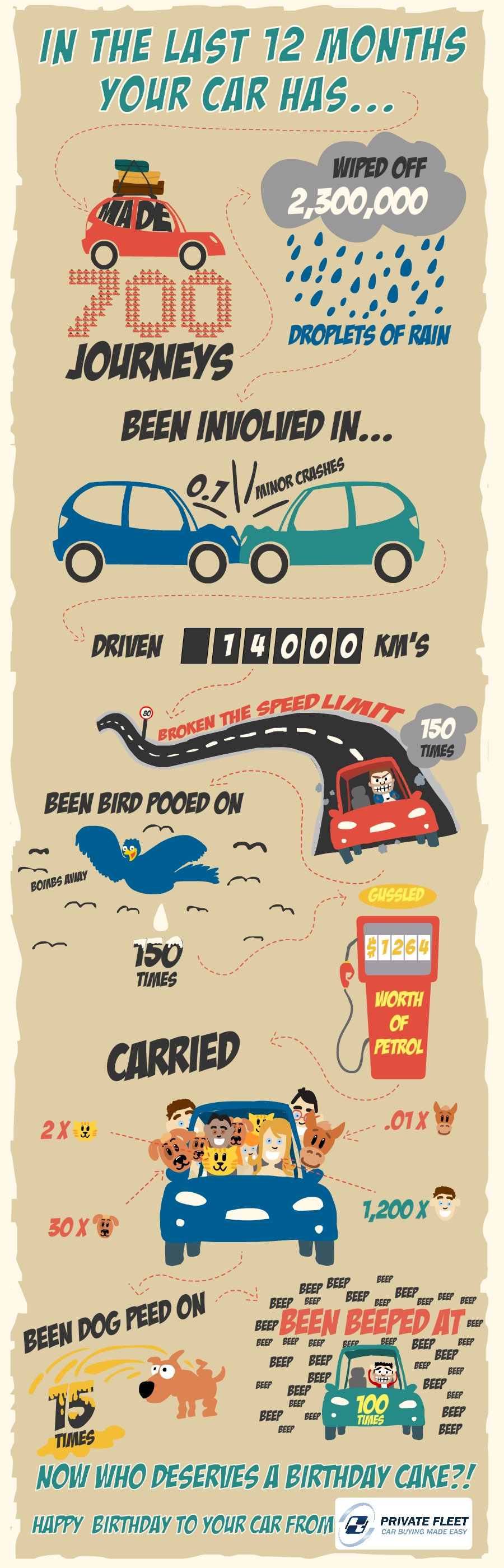 car birthday infographic